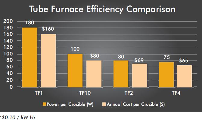 Comparação da eficiência do forno de tubo tf