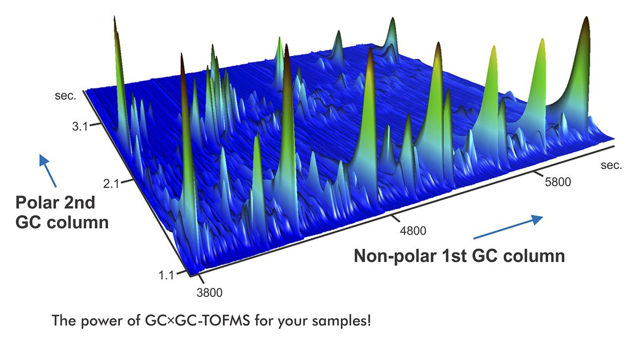Gráfico GCGC TOFMS