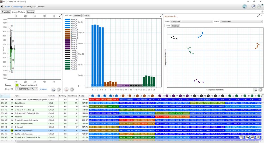 Interface do software do mapa de calor do software de análise ChromaTOF Tile GCxGC-TOF MS